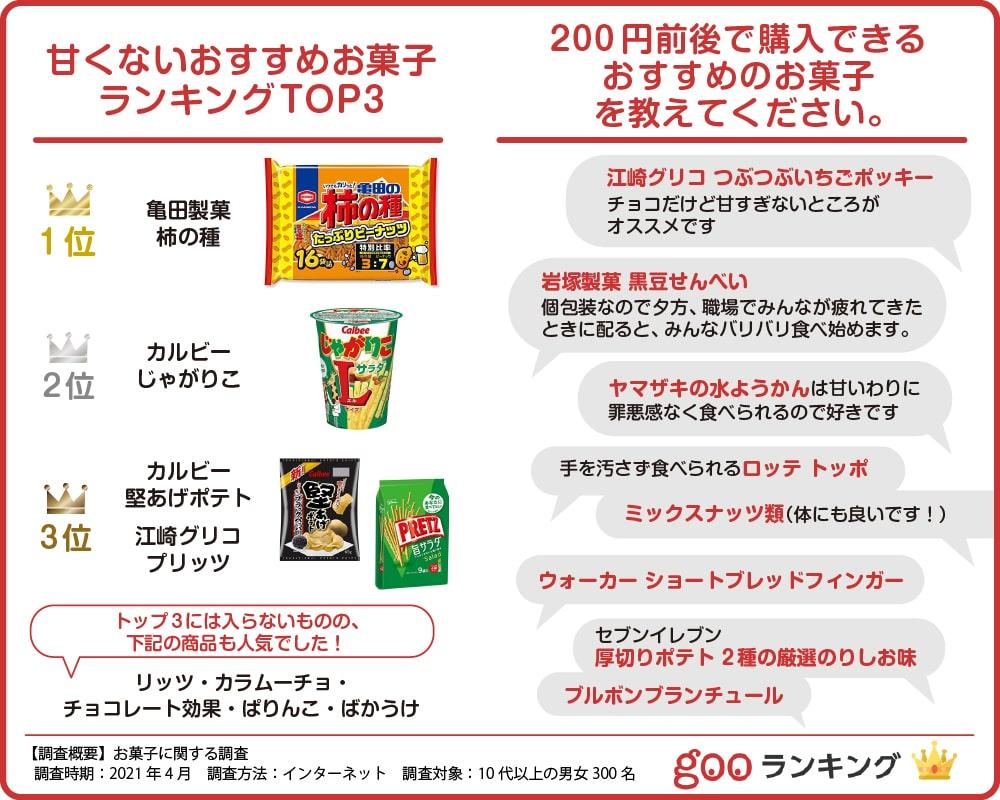 甘くない お菓子 200円