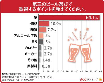 第三のビール おすすめ